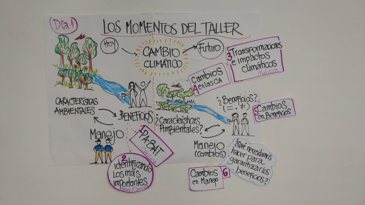 Diagrama metodología talleres