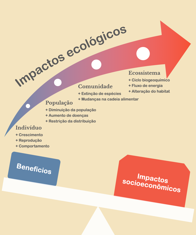 Impactos socioecológicos de espécies invasoras (português)