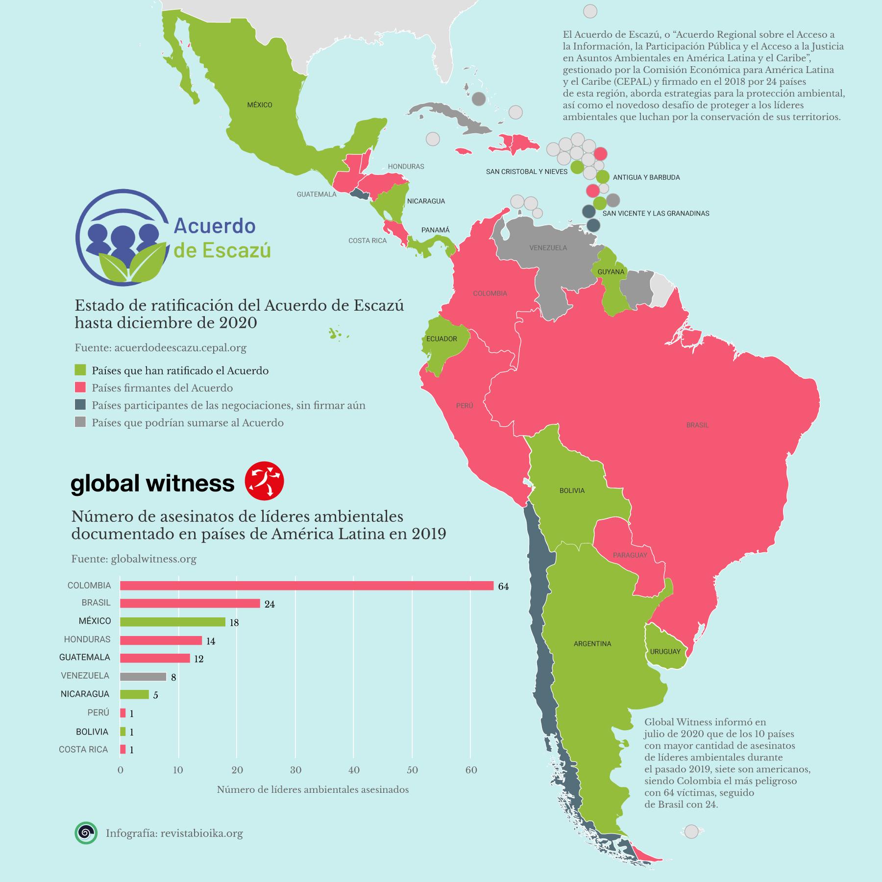 Mapa de Acuerdo de Escazú e informe Global Witness (español)