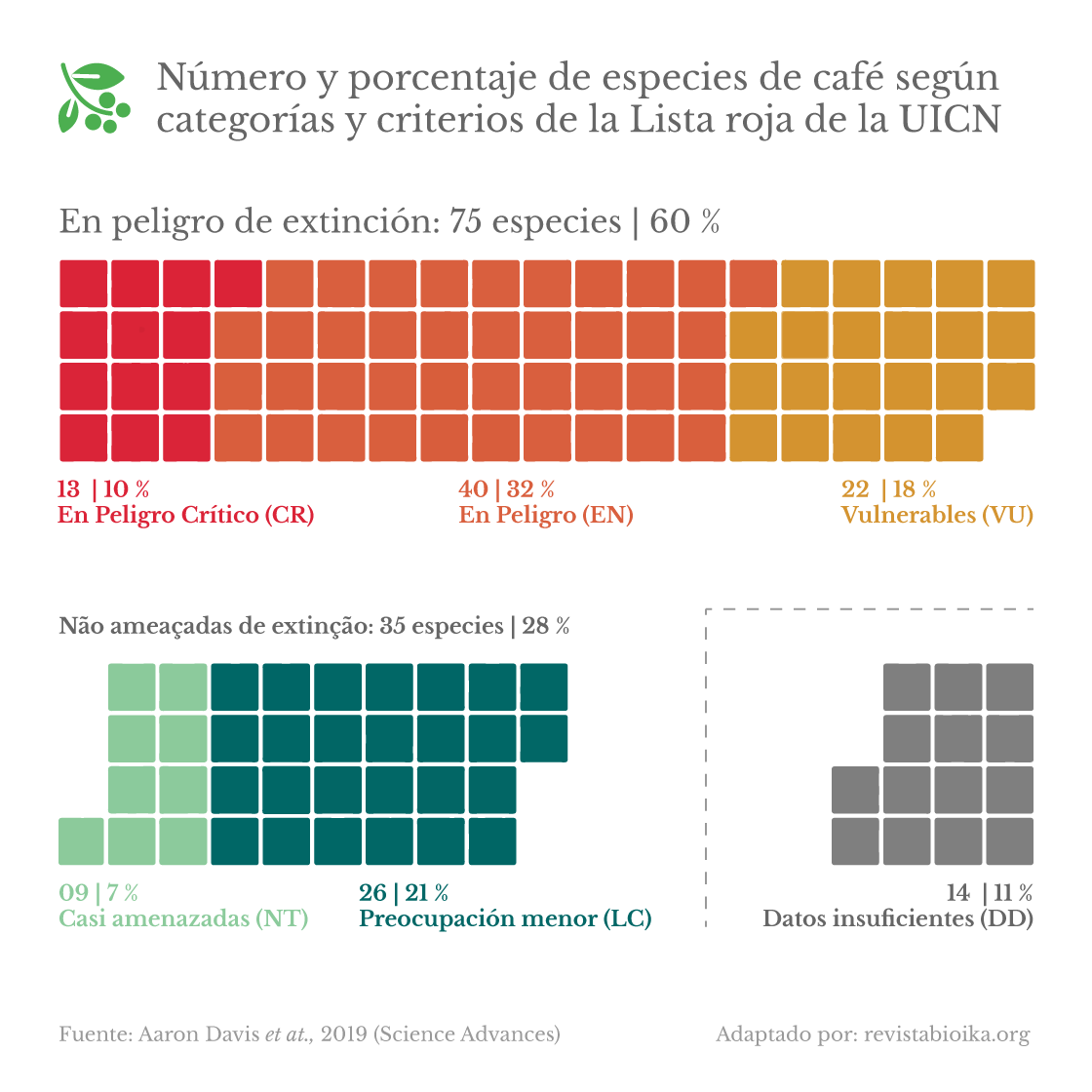 Número y porcentaje de especies de café según categorías y criterios de la Lista roja de la UICN