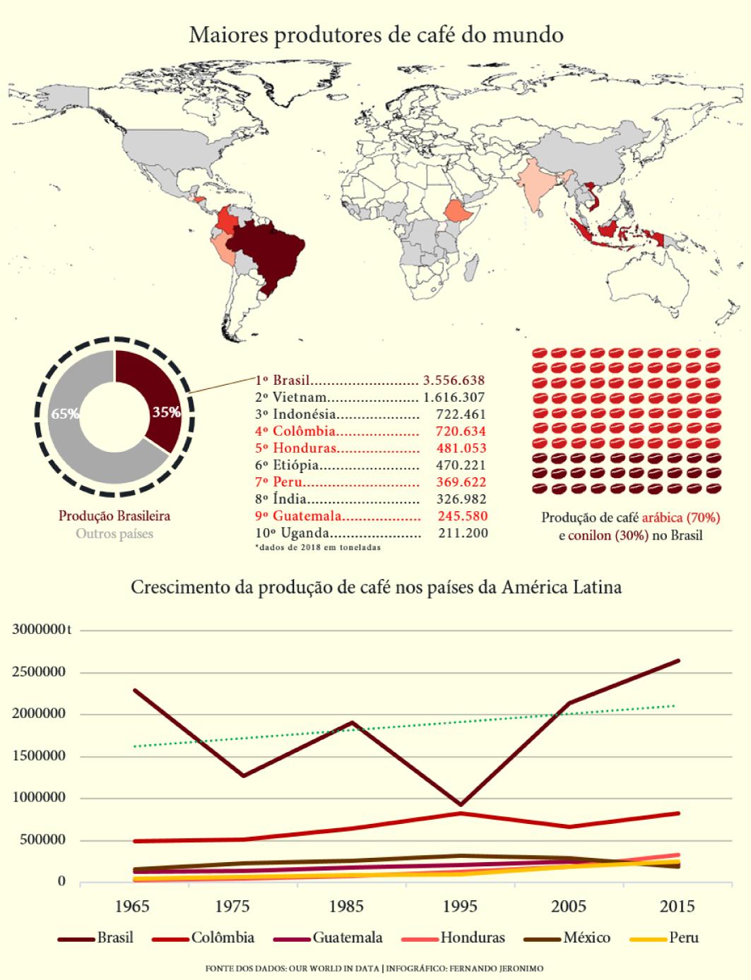 Infográfico: Mayores productores de café del mundo