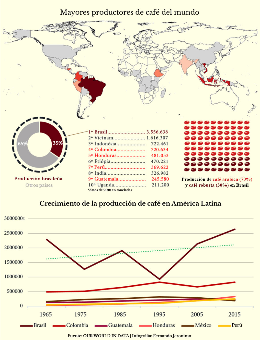 Infografía: Mayores productores de café del mundo