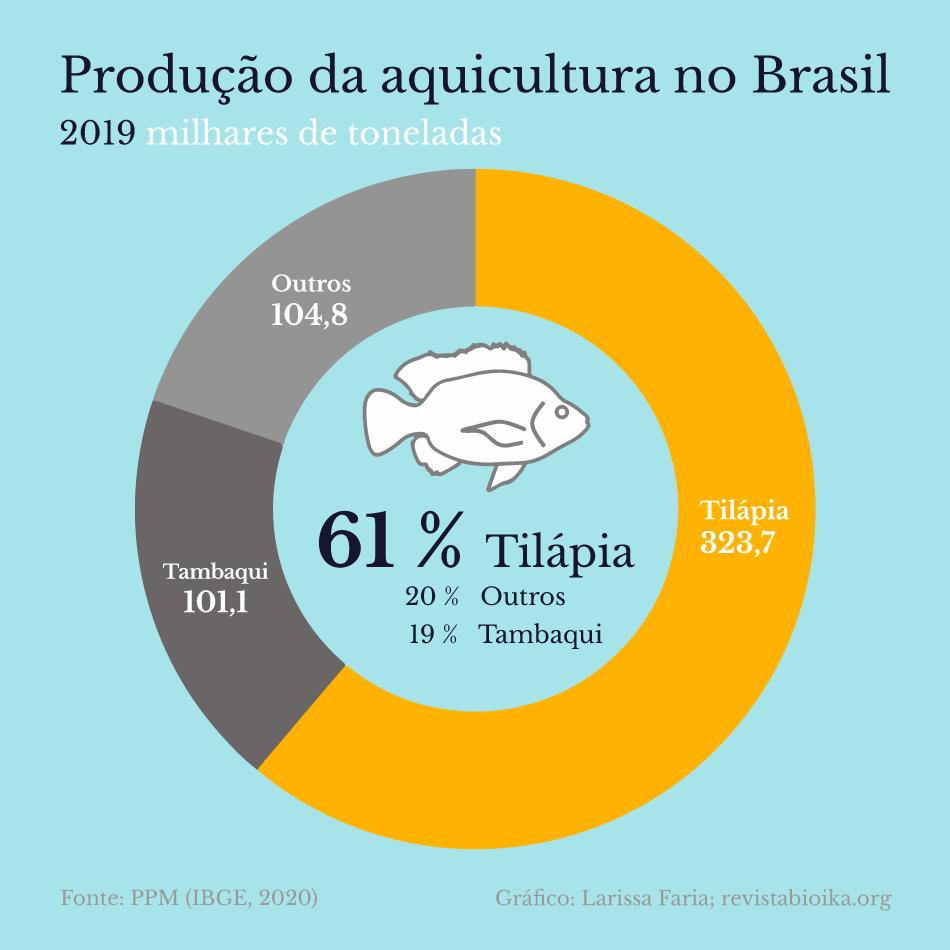 Produção da aquicultura