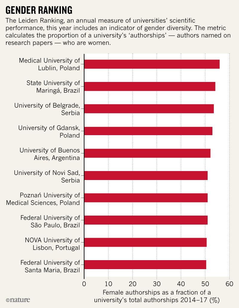 Ranking mundial cuando se considera el número de mujeres en las autorías de investigaciones científicas.